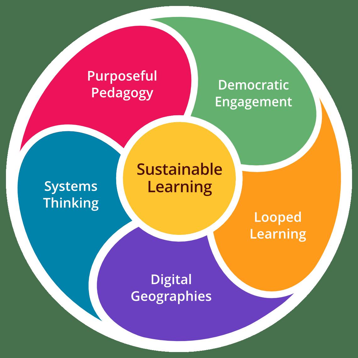 Sustainable Learning Framework